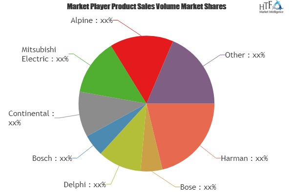 Automotive Audio System Market