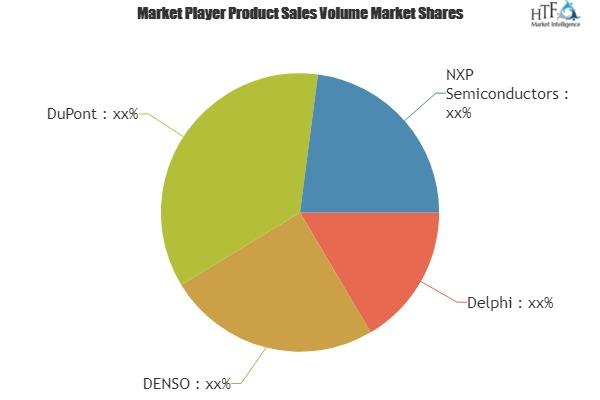 Automotive Defogger System Market