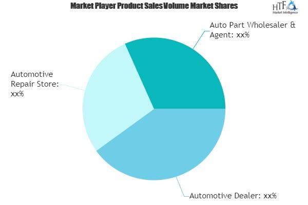 Automotive Software market (1)