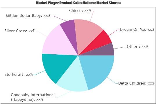 Baby Nursery Furniture Market