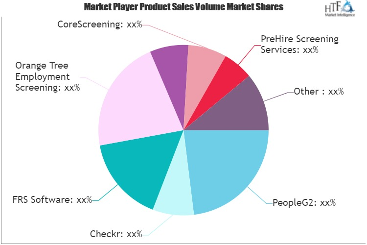 Background Check Software Market