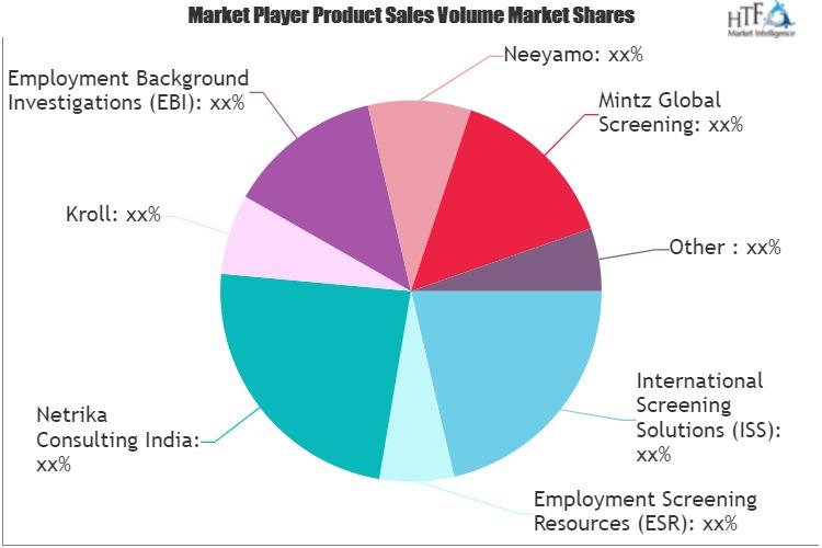 Background Screening Market