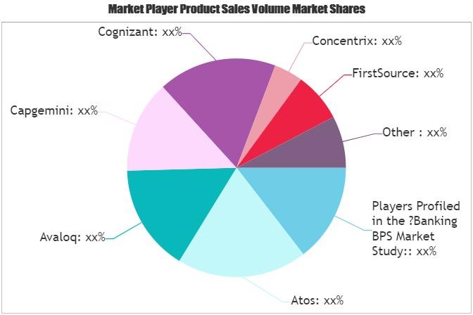 Banking BPS Market