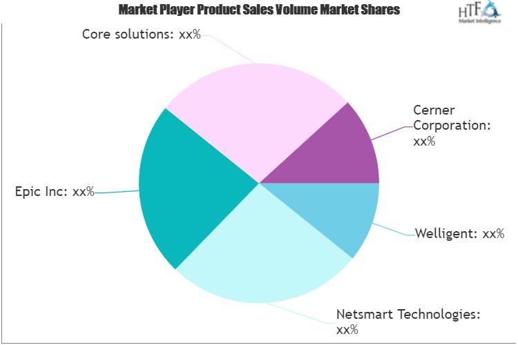 Behavioral Health Care Software Services Market