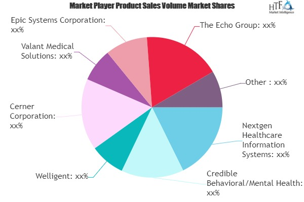 Behavioral or Mental Health Software Market