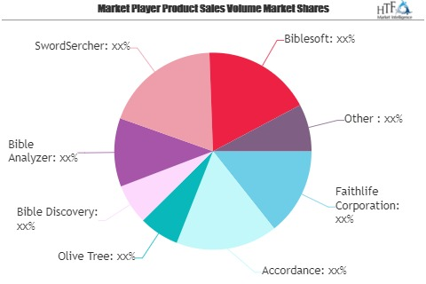 Bible Software (Biblical Software) Market
