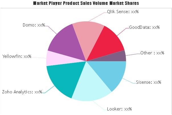 Big Analytics Software Market