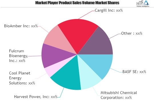 Bio Alcohol Market