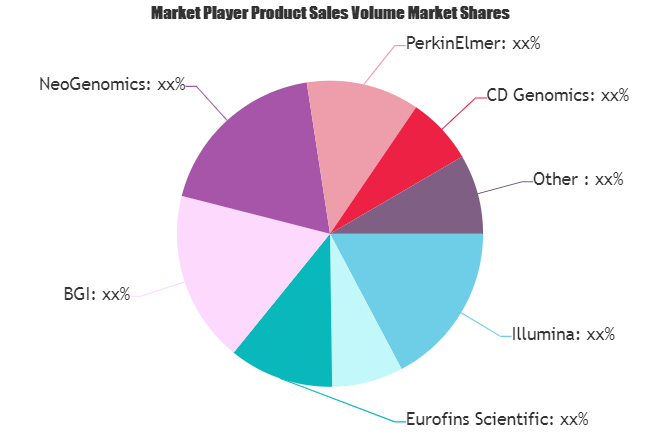 Bioinformatics Services Market