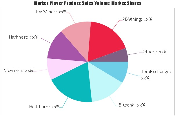 Bitcoin Financial Products Market