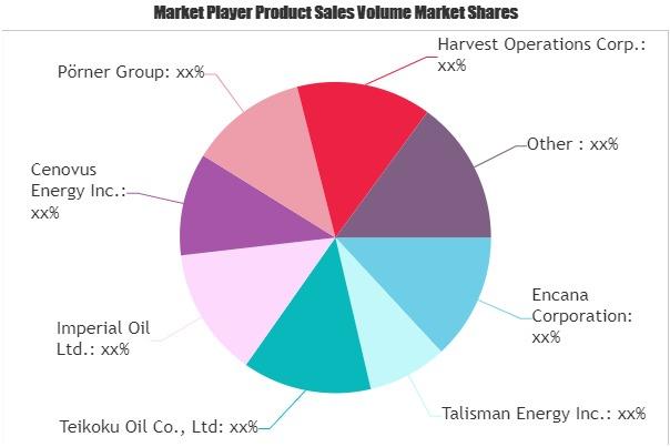 Bitumen Refining Technology Market