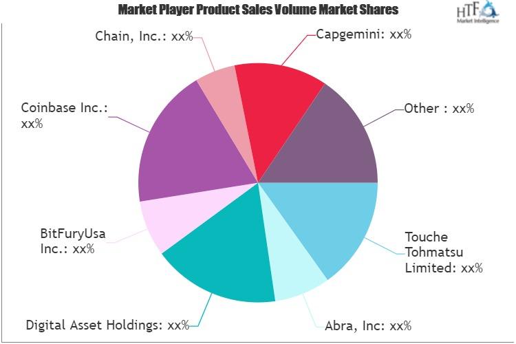 Blockchain Distributed Ledger Technology Market