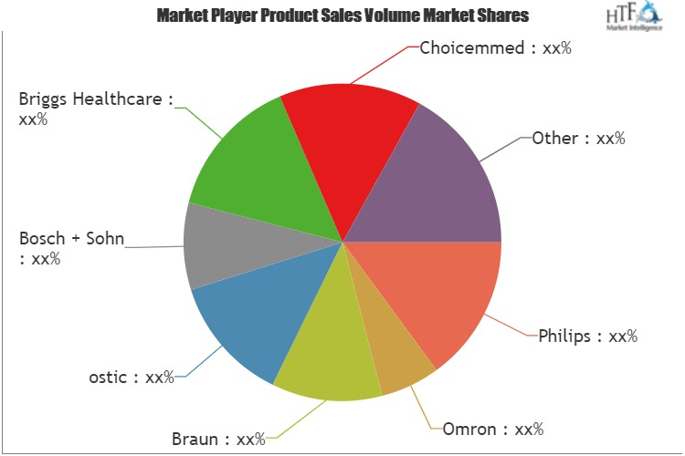 Blood Pressure Monitors Market