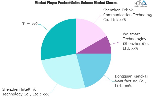 Bluetooth Trackers Market