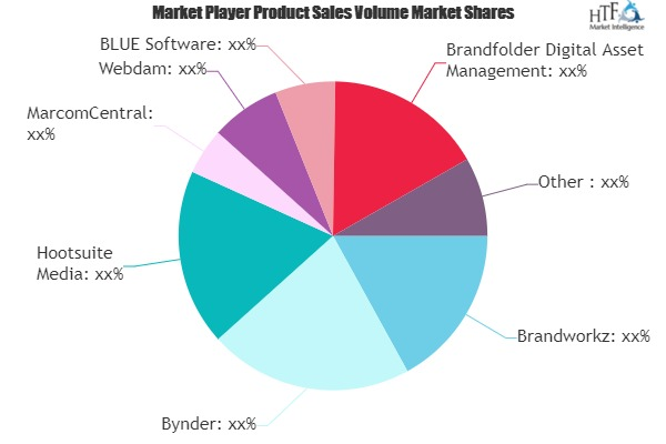 Brand Management Systems Market