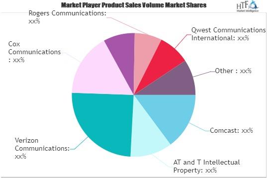 Broadband Service Market