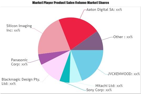 Broadcast Cameras Market