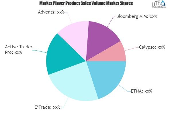 Brokerage Trading Platforms Software Market