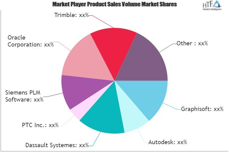 Building 3D Modeling Software Market