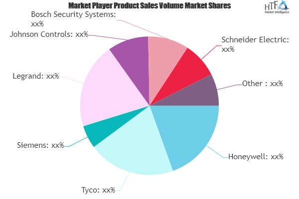 Building Automation and Controls Market