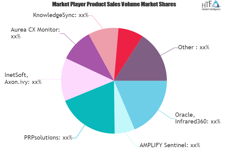 Business Activity Monitoring Software Market