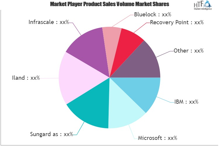 Business Continuity and Disaster Recovery Solutions and Services Market