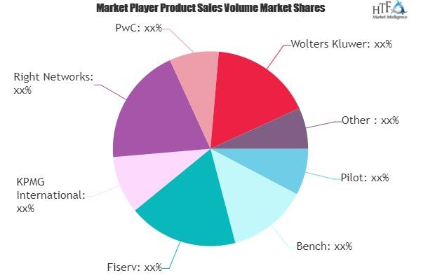Business Finance Services Market