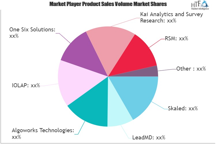 Business Intelligence (BI) Consulting Provider Services Market
