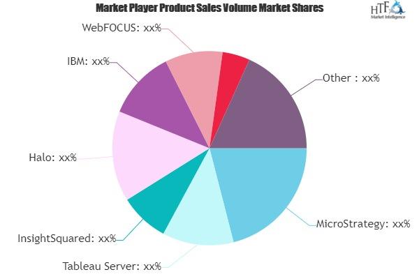 Business Intelligence Platforms Market