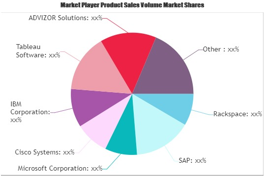 Business Intelligence Service Market