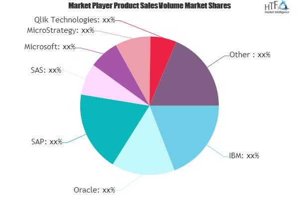 Business Smart Software Market