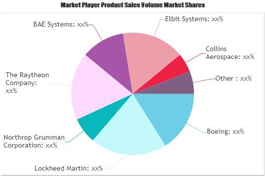 C4ISR Software Market (1)
