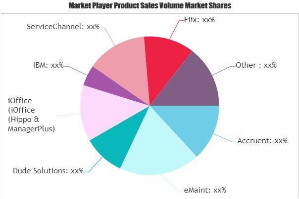 CMMS Software Market
