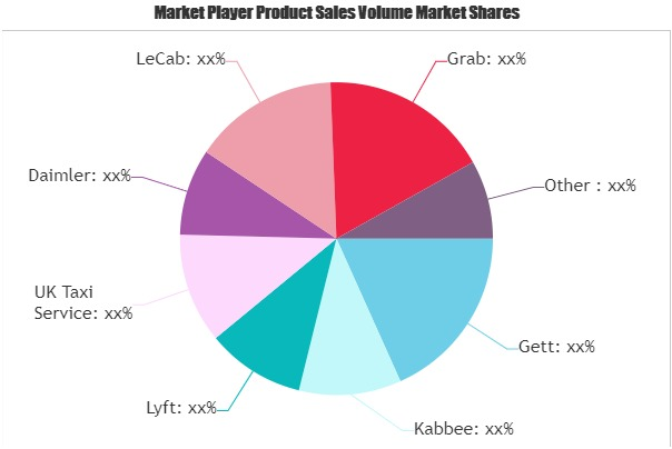Cab Services Market