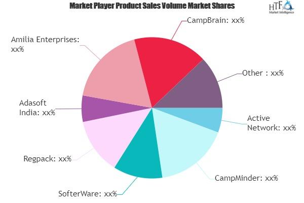 Camp Management Software Market