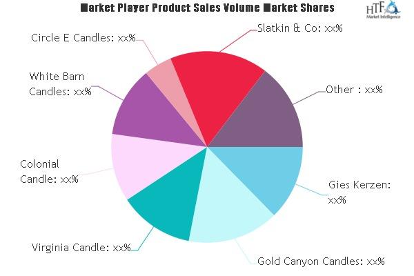 Candle Market