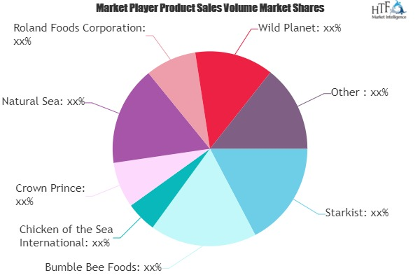 Canned Fish Market