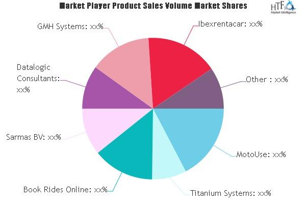 Car Rental Software Market