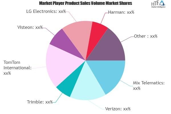Car Telematics Market