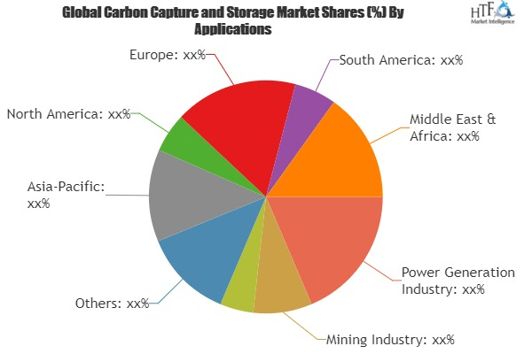 Carbon Capture and Storage Market