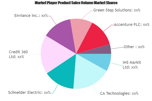 Carbon Management Software Market (1)