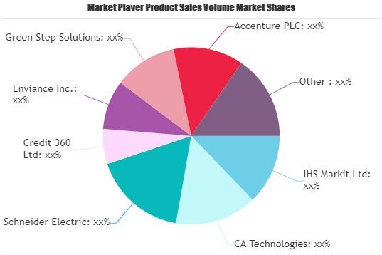 Carbon Management Software Market