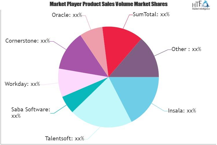 Career Management Software Market