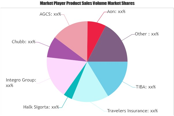 Cargo Insurance Market