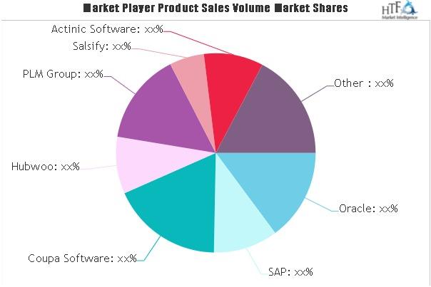 Catalog Management Software Market