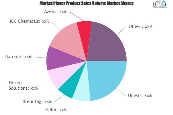 Chemical Distribution Market