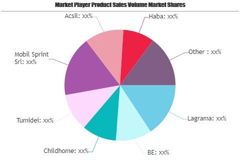 ChildS Wardrobes Market