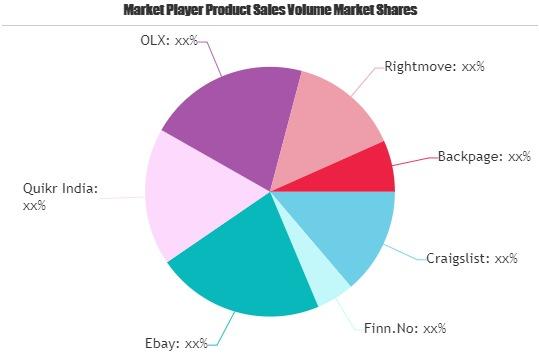 Classified Platform Market