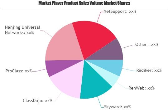 Classroom Management Software Market