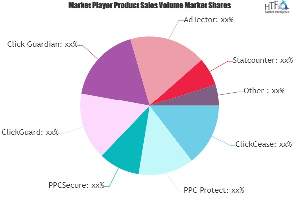 Click Fraud Software Market